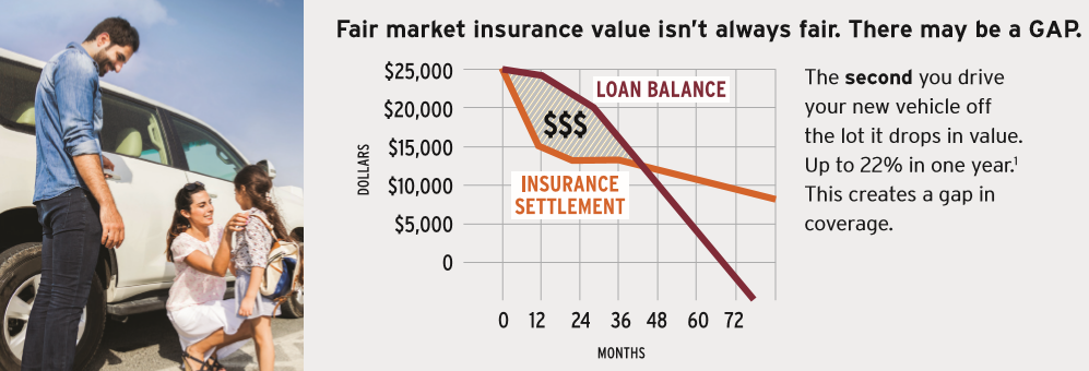 Fair market insurance value isn't always fair. There may a GAP.